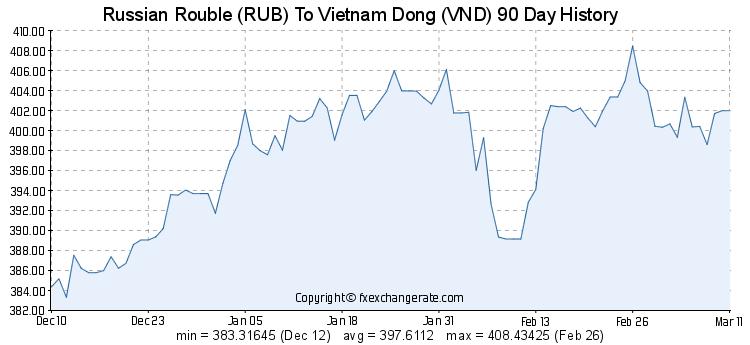 История курса обмена рубля к бату за последние 30 дней